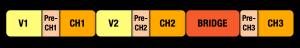 V1 | PC1 | Ch1 | V2 | PC2 | Ch2 | Bridge | PC3 | Ch3