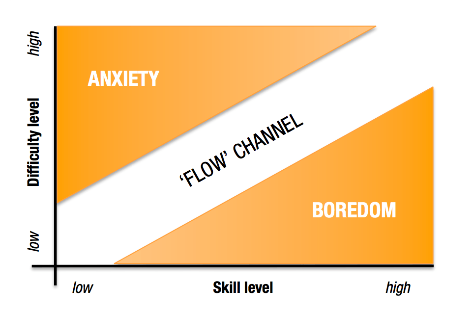 Ambition and Talent - Diagram 1