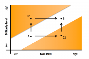 Ambition and Talent - Diagram 2