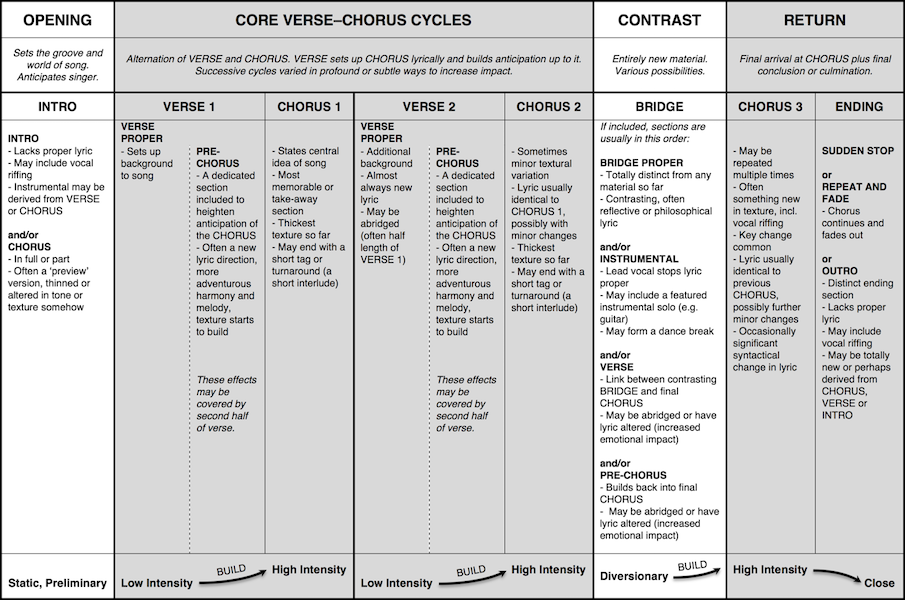 Verse-Chorus Structural Model